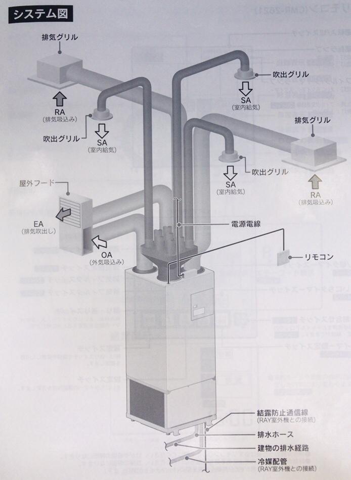 DKIのシステム図