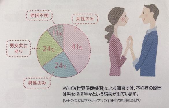 不妊症の原因調査