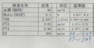 初日の血液検査