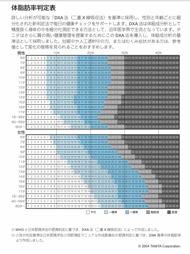 体脂肪率判定表